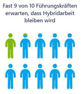 Fast 9 von 10 Führungskräften erwarten, dass Hybrid- und Remote-Arbeit bleiben wird
