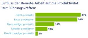Einfluss der Remote-Arbeit auf die Produktivität